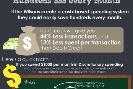 How to Save $480 per month by Dale Degagne Infographic