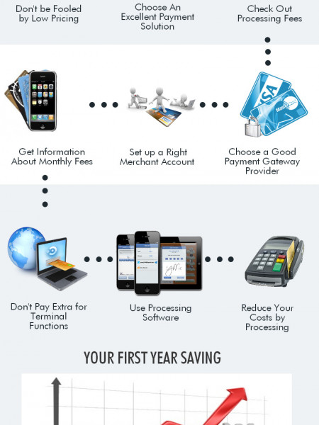 How to Save Money on Credit Card Processing Fees Infographic