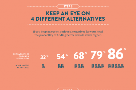 How to Save Money on Hotels by Just Being Smarter - 6 Step Guide Infographic
