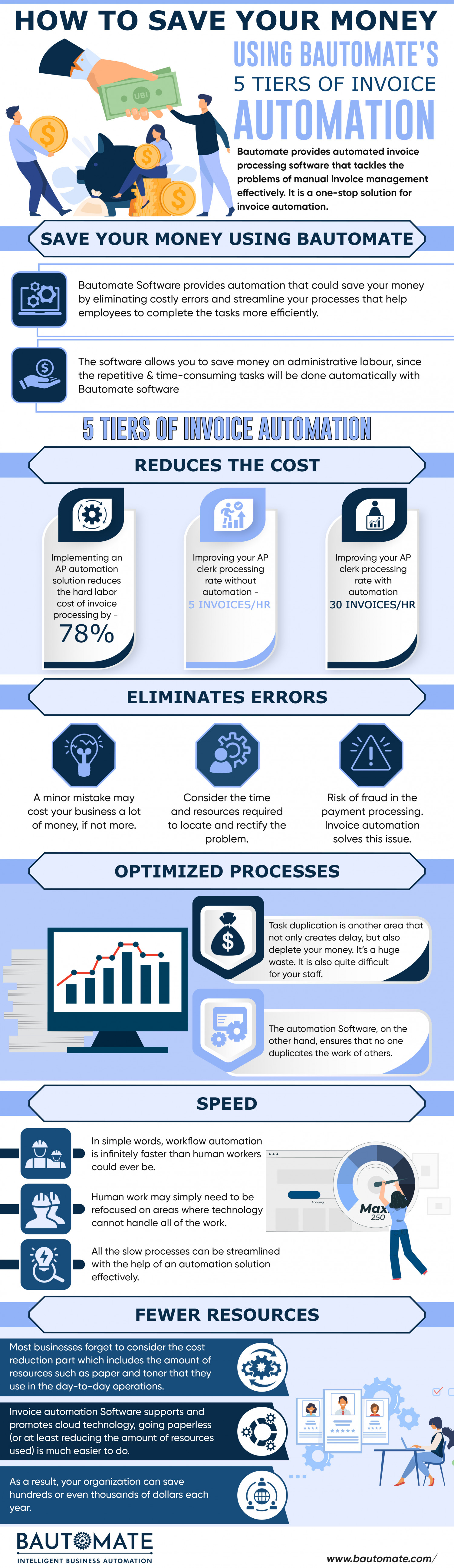 How to save your money using Bautomate's 5 Tiers Of Invoice Automation Infographic