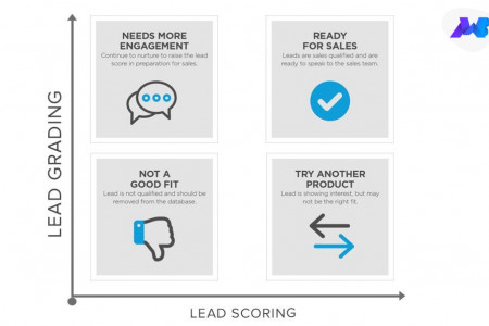 How to score the Leads? Infographic