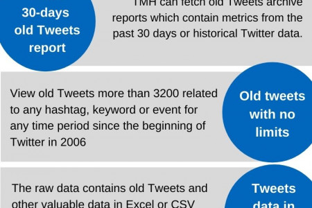 How to Search for Old Tweets on Twitter? Infographic