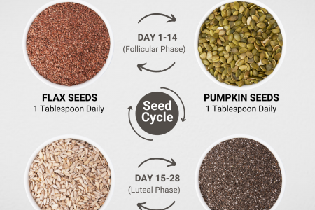How to Seed Cycle for Hormonal Balance Infographic