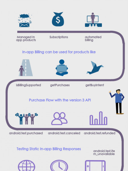 How To Sell Digital Content from your Applications Via Google InApp Billing Infographic