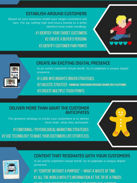 How To Sell Products Online? Infographic