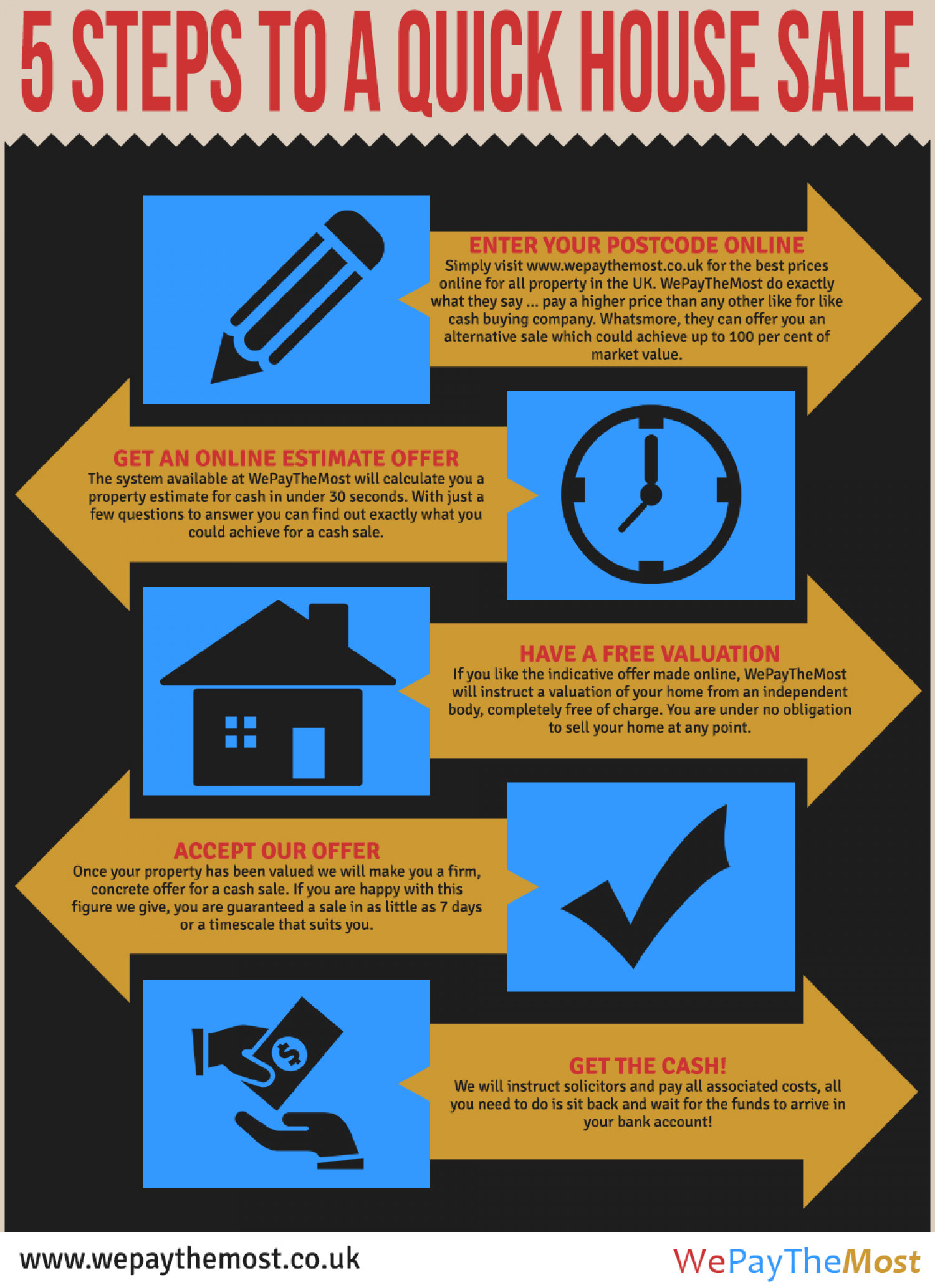 How To Sell Your House Fast Infographic