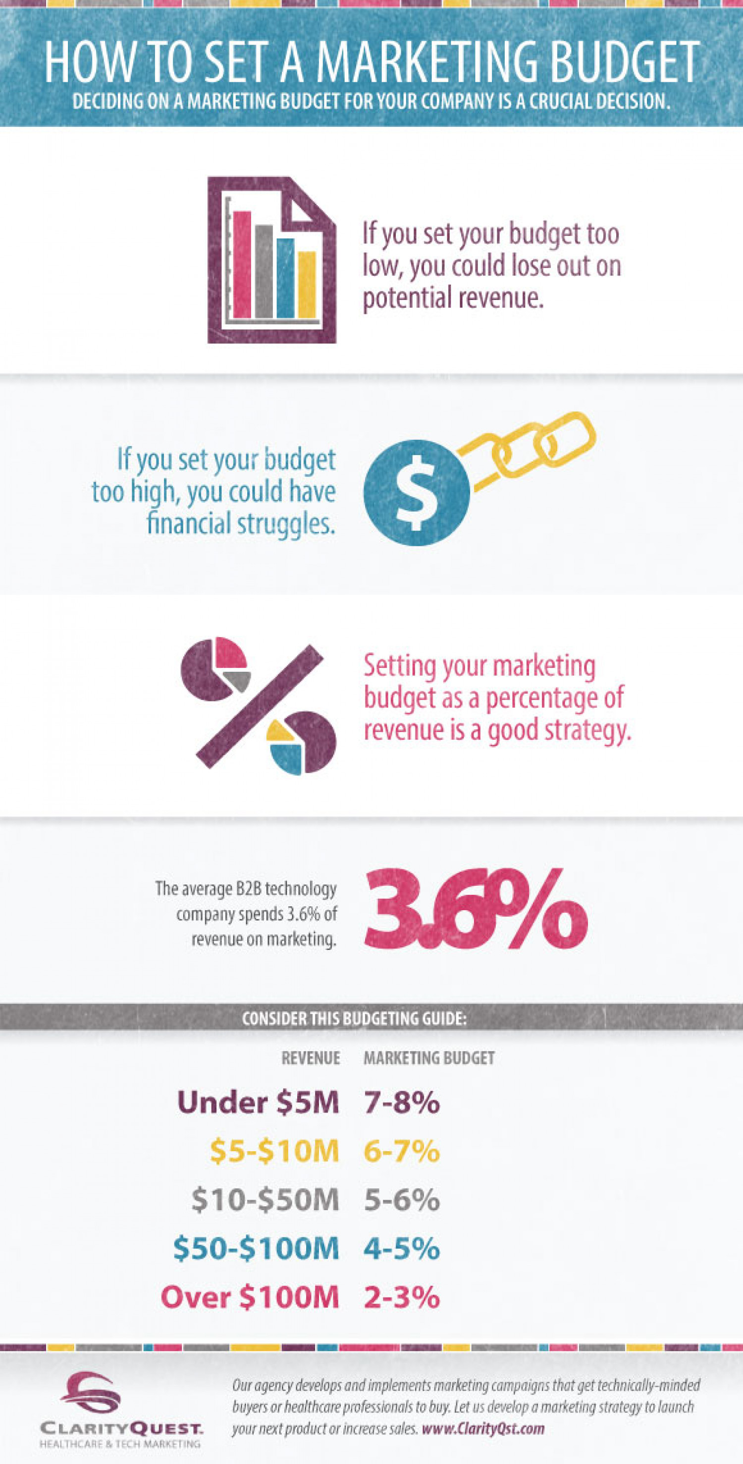 How To Set A Marketing Budget Infographic