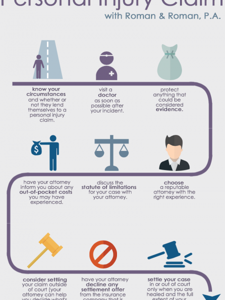 How To Settle a Personal Injury Claim Infographic