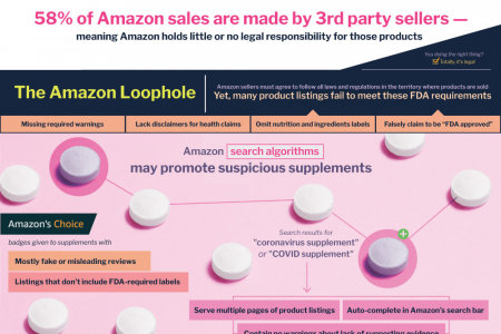 How To Shop For Safe Supplements Infographic