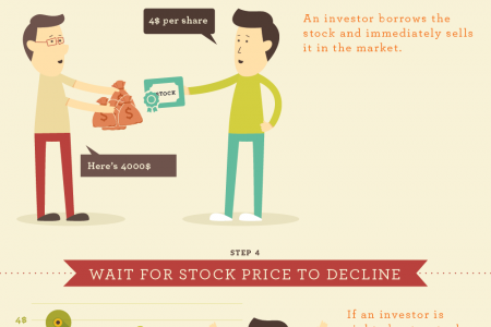 How to Short Penny Stocks  Infographic