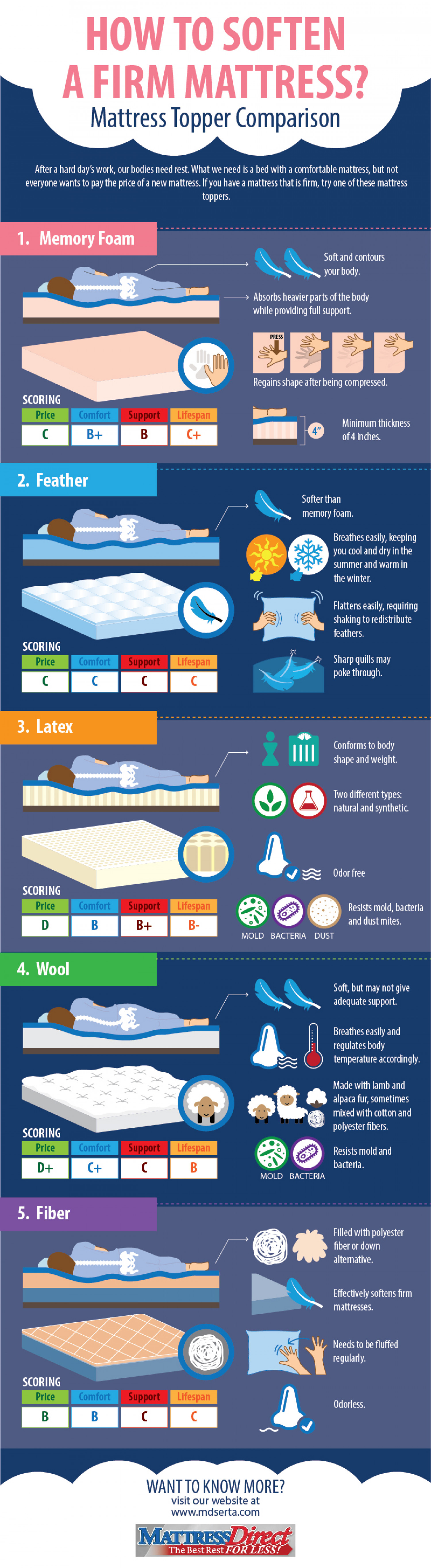 How To Soften A Firm Mattress? Infographic