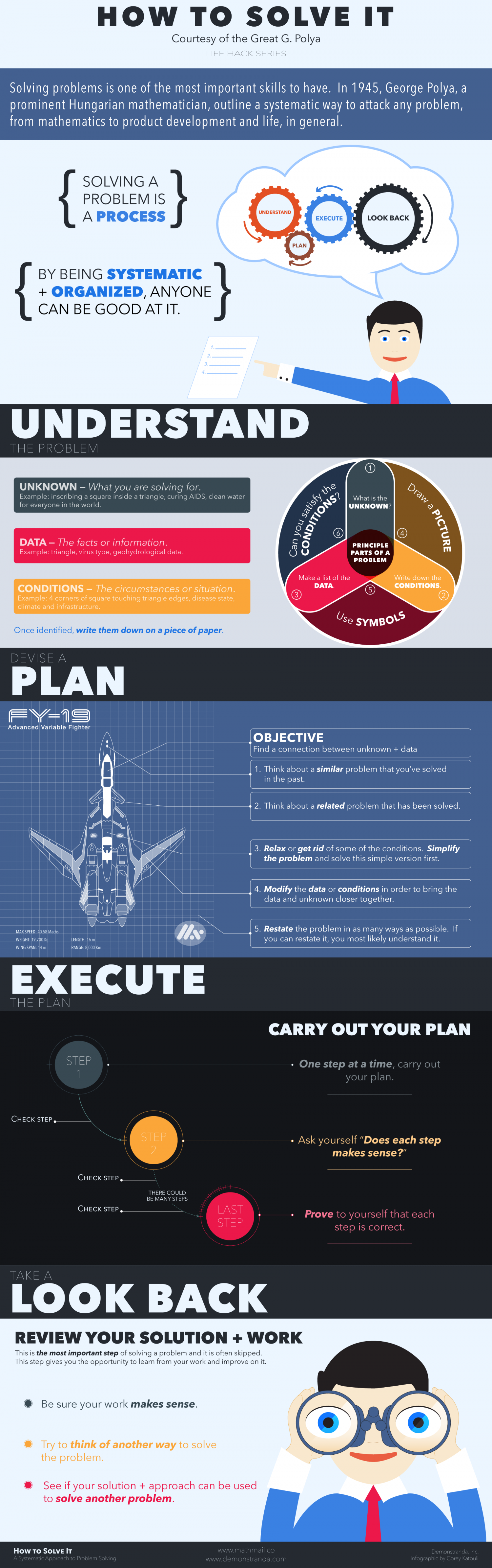 How to Solve it Infographic
