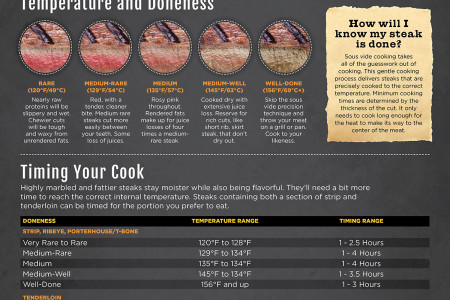 How to Sous Vide Steak Infographic
