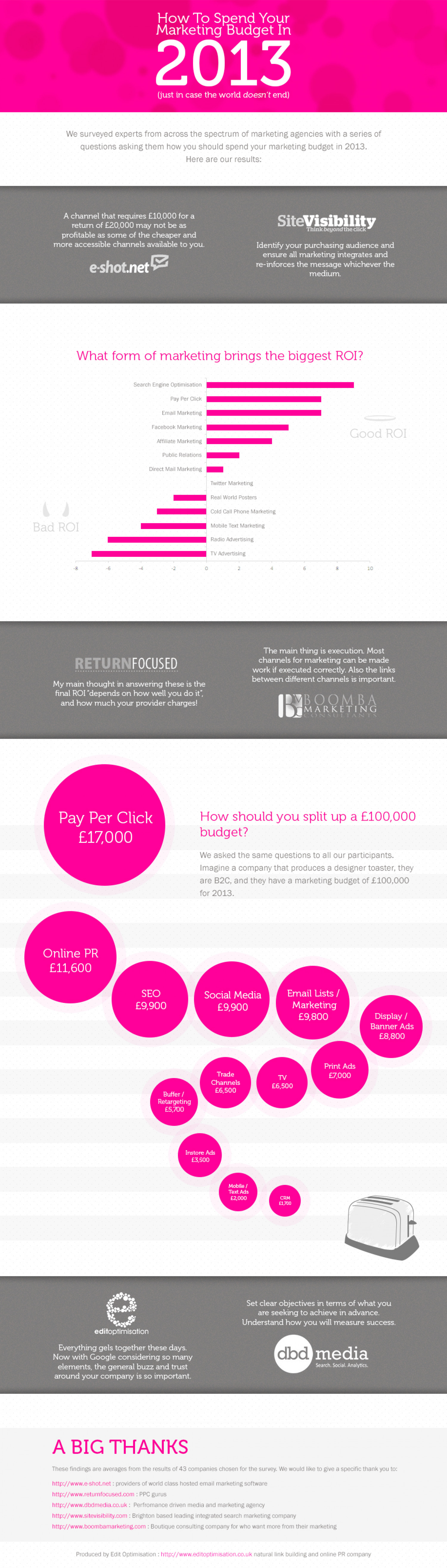 How to spend your marketing budget in 2013 Infographic