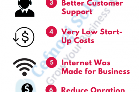 How to Start a Business Offline to Online? Infographic