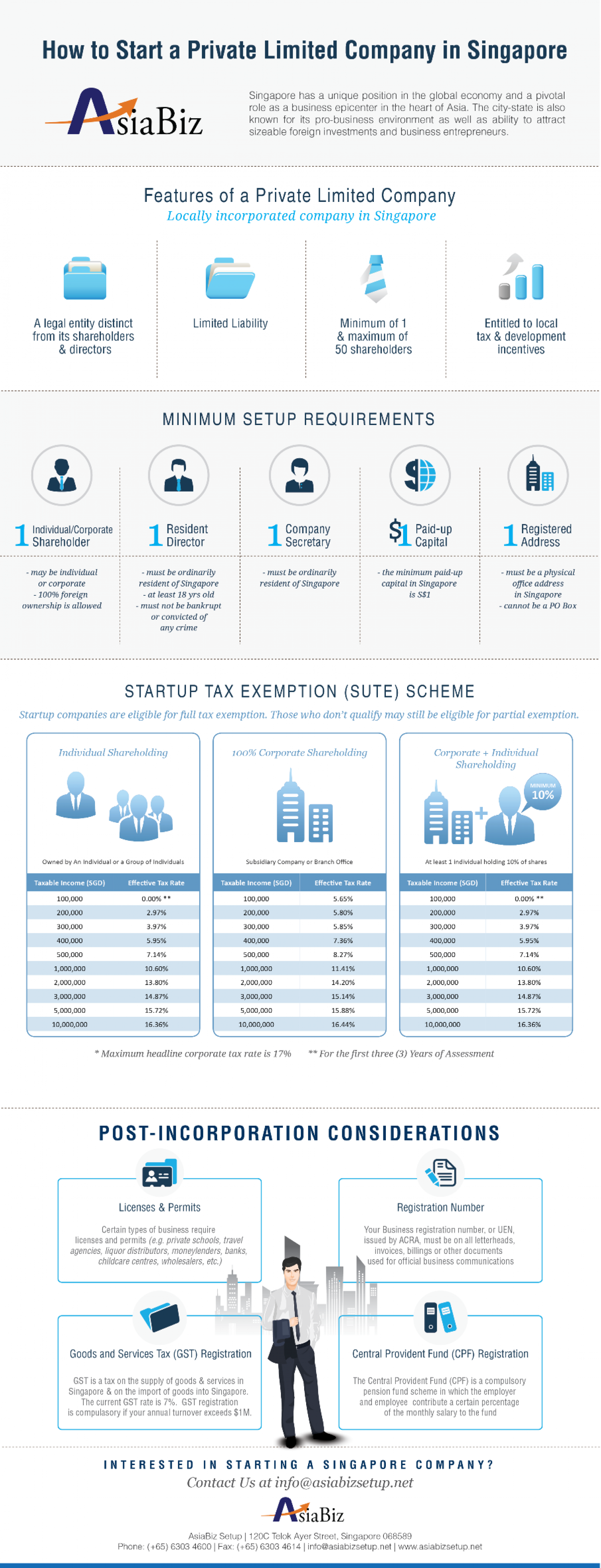 How To Start A Private Limited Company In Singapore Infographic