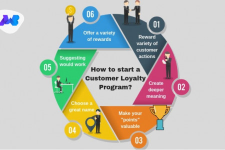 How to Start a Customer Loyalty Program? Infographic