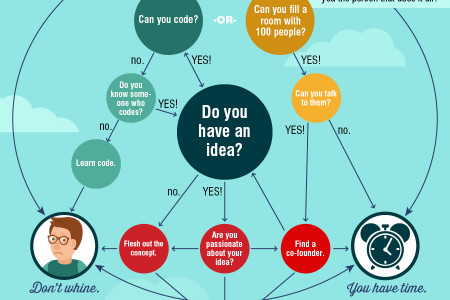 How to Start a Startup in College Infographic