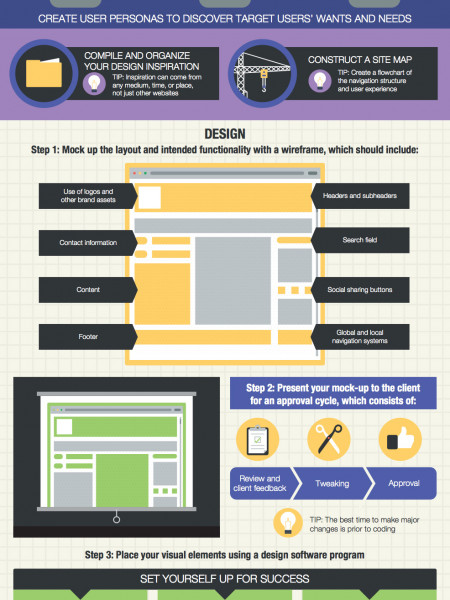 How to Start a Web Design Project Infographic