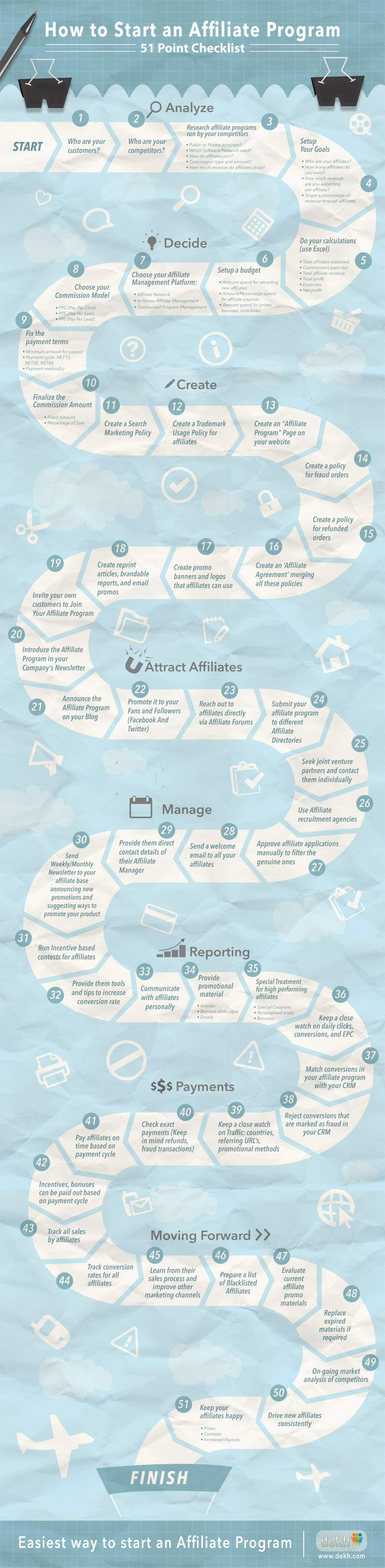 How To Start An Affiliate Program: 51 Point Checklist Infographic