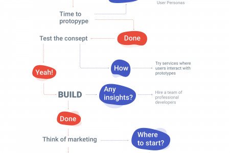 How to start mobile app for Real Estate Business Infographic