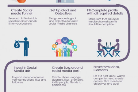How to Start Social Media Campaign Infographic