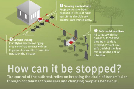 How to stop Ebola virus disease from spreading Infographic