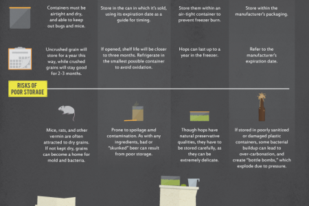 How To Store Home Brewing Supplies Infographic