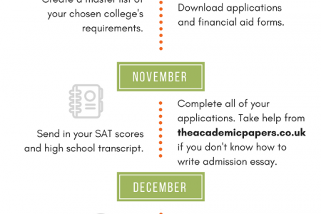 How to Submit Your College Admission Application Infographic