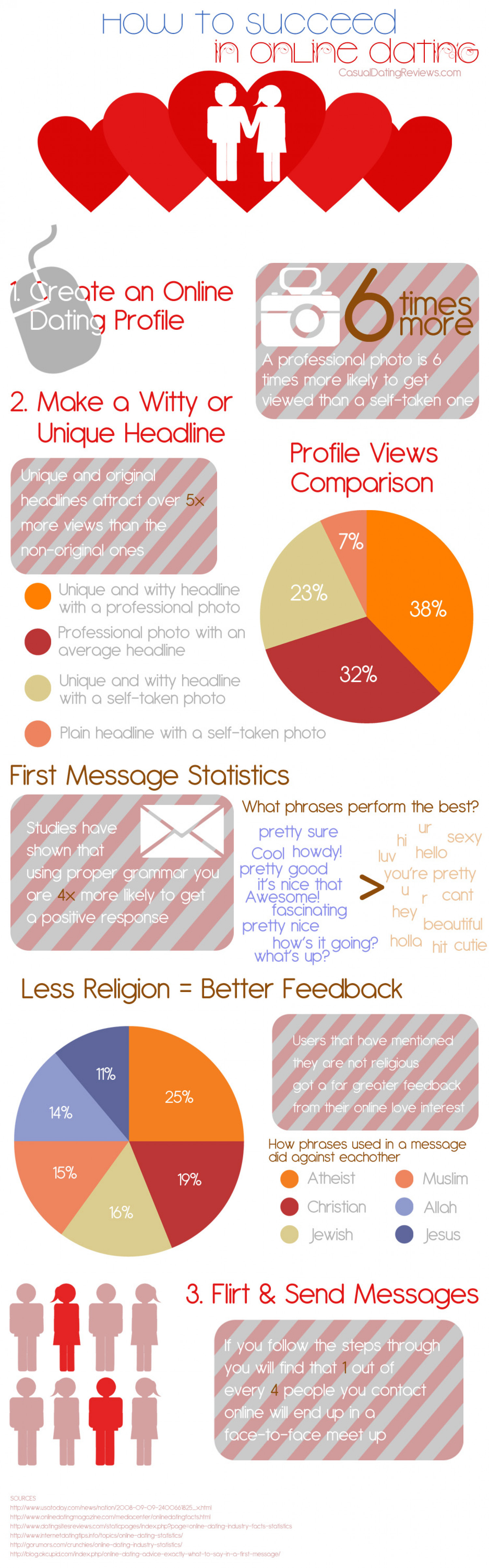 How to Succeed in Online Dating  Infographic