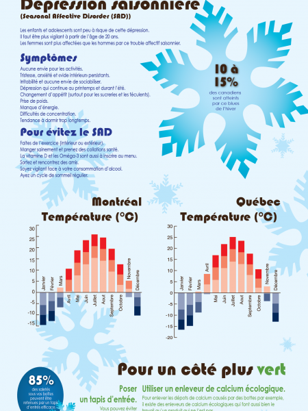 How to Survive Winter Infographic
