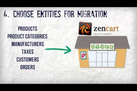 How to Switch from osCommerce to Zen Cart with Cart2Cart Infographic