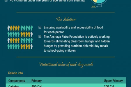 How to Tackle Hunger - World Hunger Day Infographic