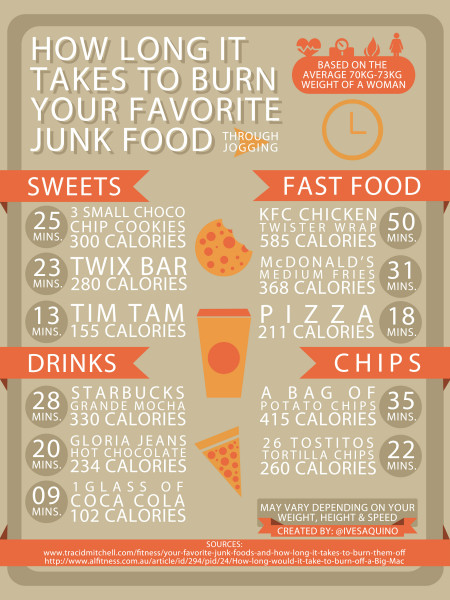 How Long It Takes to Burn Your Favorite Junk Food Infographic
