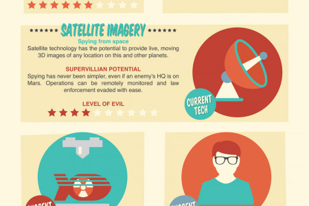 How to Take Over the World Using Technology Infographic