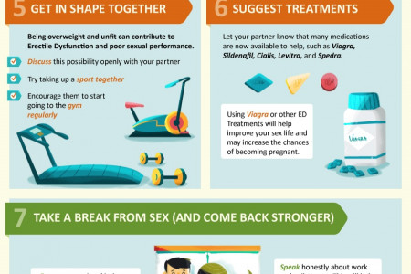 How to Talk to Your Partner About Erectile Dysfunction Infographic