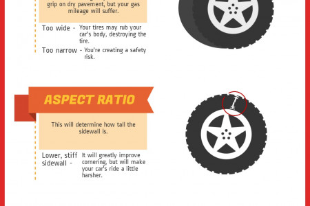 How To Tell What Tyre size you Need Infographic