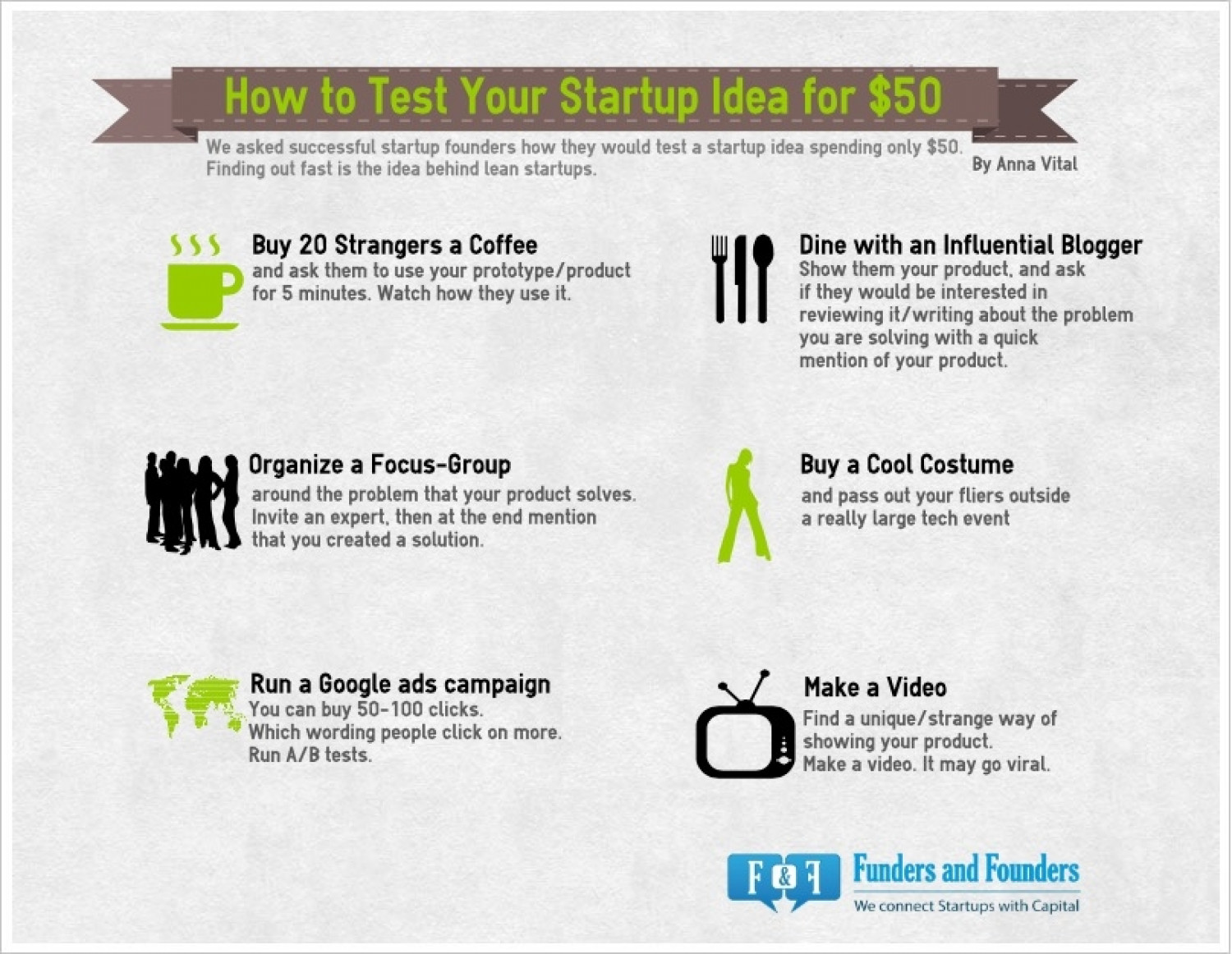 How to Test Your Startup Idea for $50 Infographic