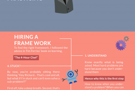 How to think like a programmer? Infographic