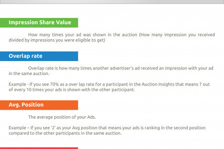 How to Track Your Ad Performance & Competition with Auction Insights Infographic