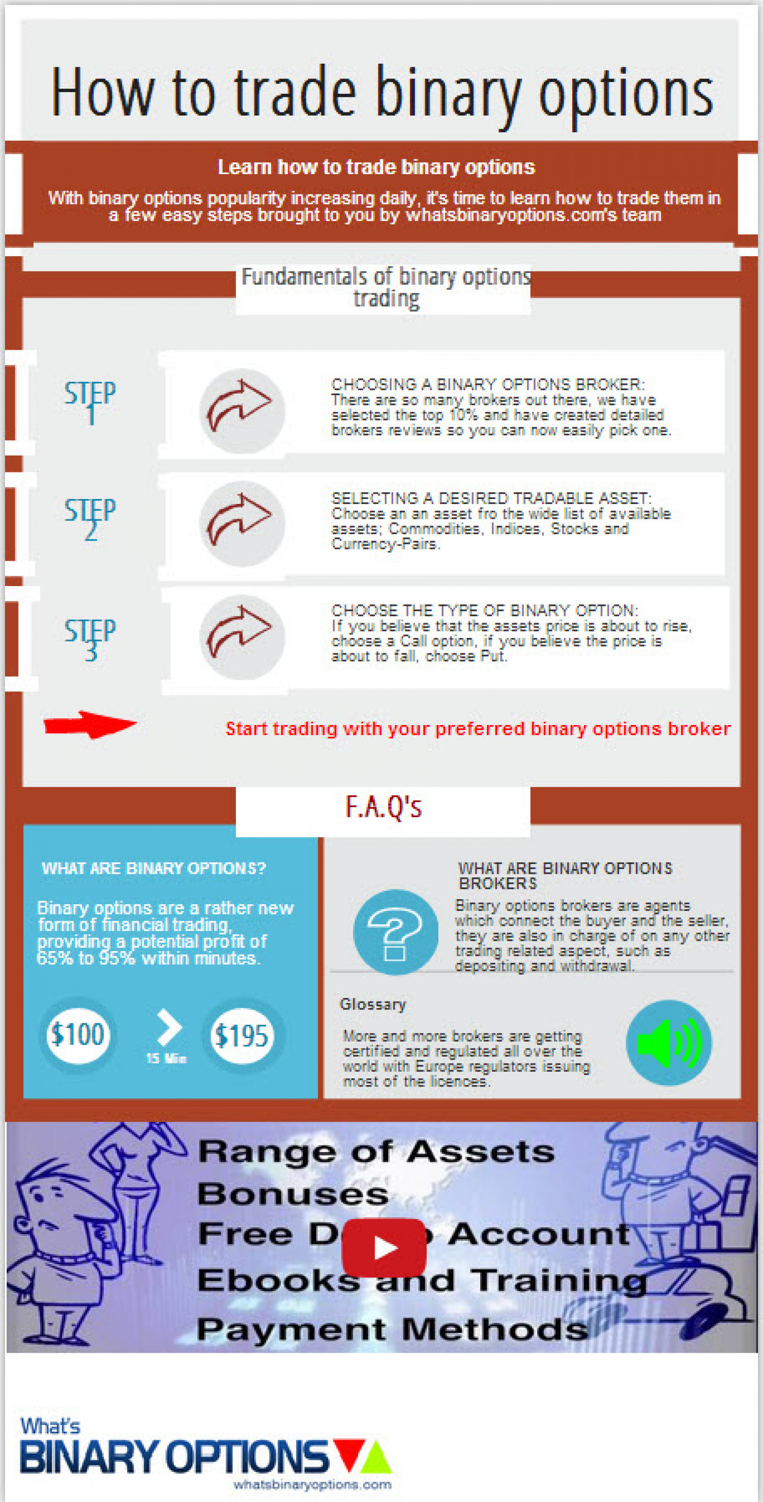 Binary options trade and how it works