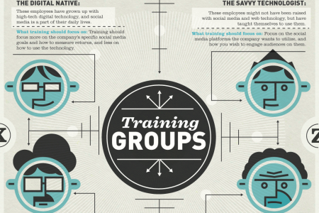 How to Train Your Employees to Handle Social Media  Infographic
