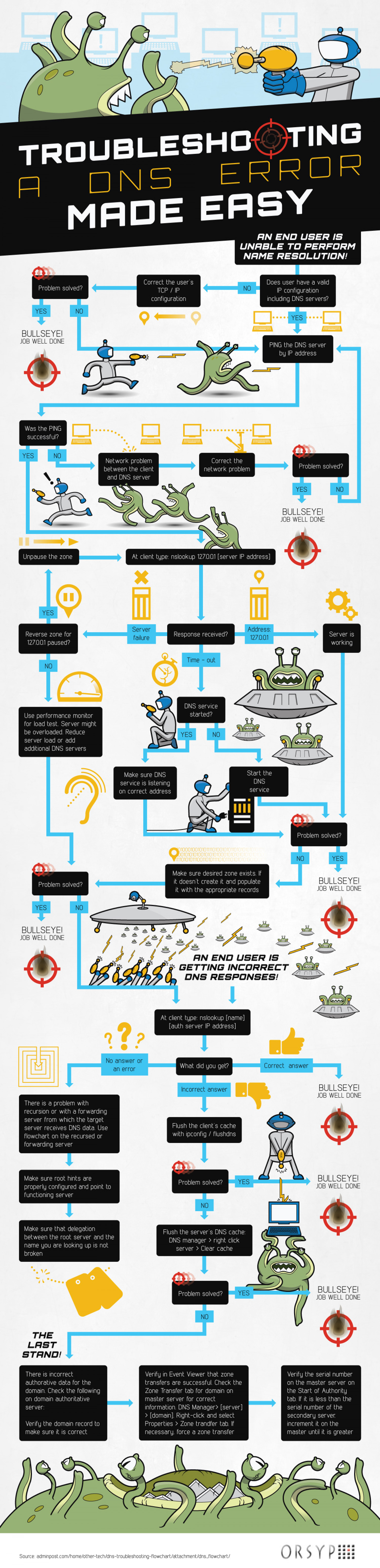 How to Troubleshoot DNS Problems Infographic