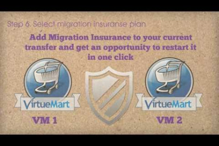 How to Upgrade VirtueMart 1 to 2 with Cart2Cart Infographic
