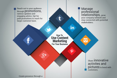 How To Use Content Marketing For Your Business Infographic