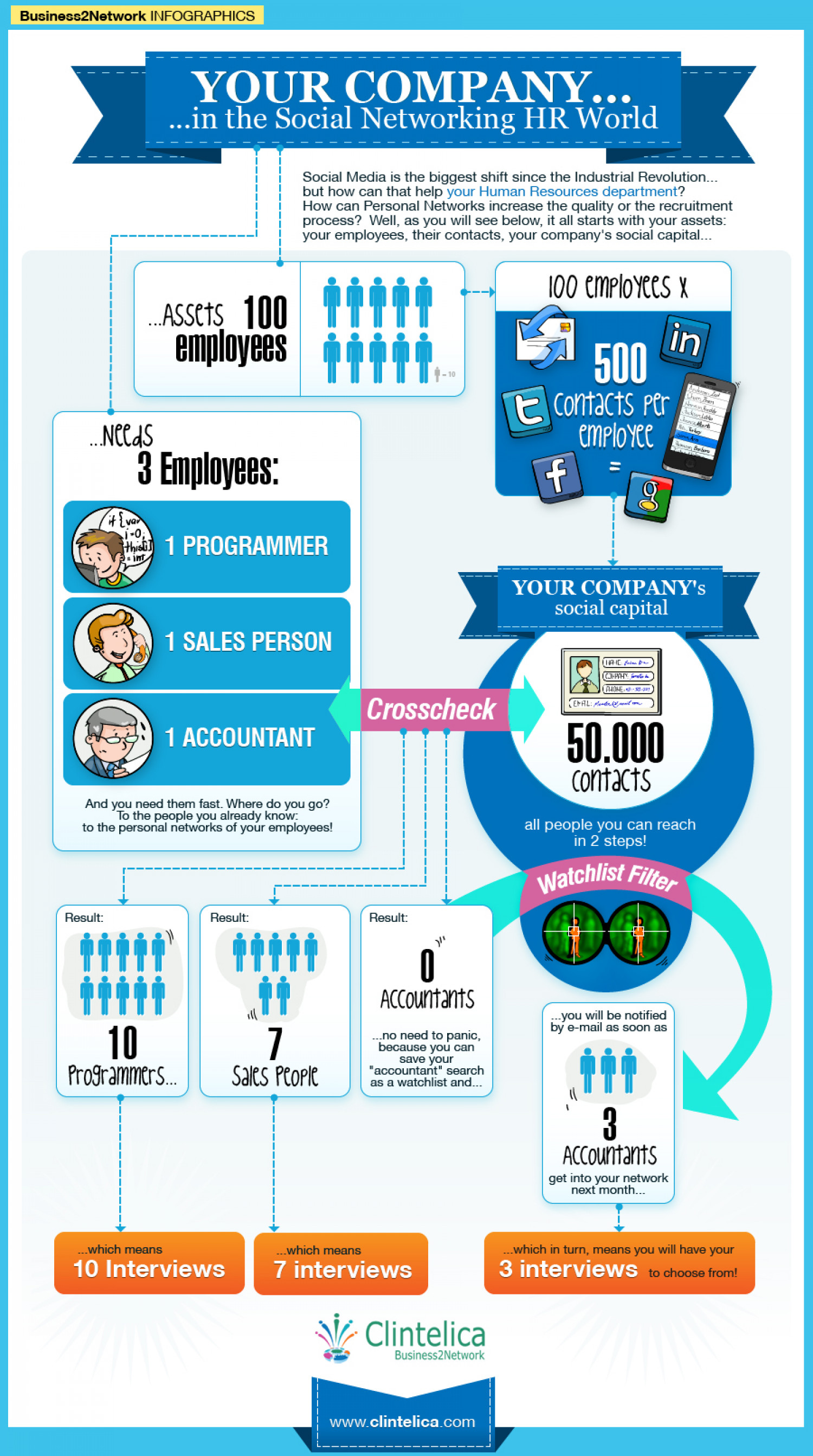 How to use employee personal networks for efficient HR Infographic