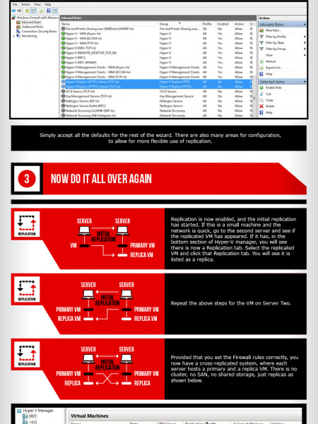 How to use Hyper-V Replicas in Windows Server 2012 Infographic