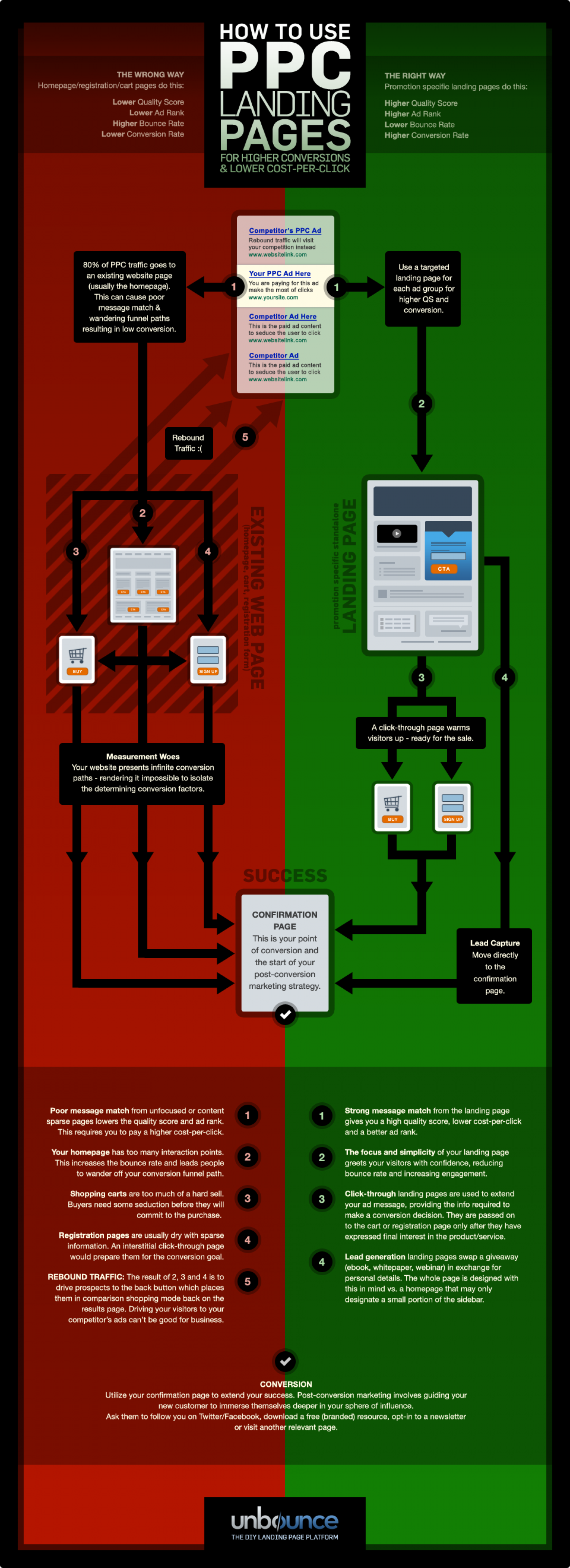 How to Use PPC Landing Pages  Infographic