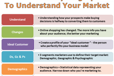 How to Use Psychographic to Understand Your Market Infographic