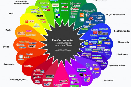 How to use Social Media Marketing  Infographic